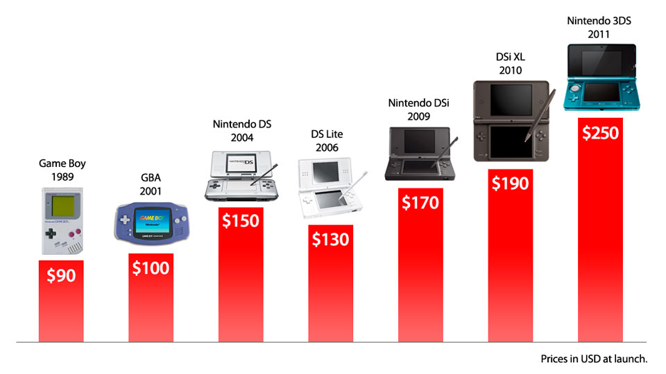 Handheld Release Prices